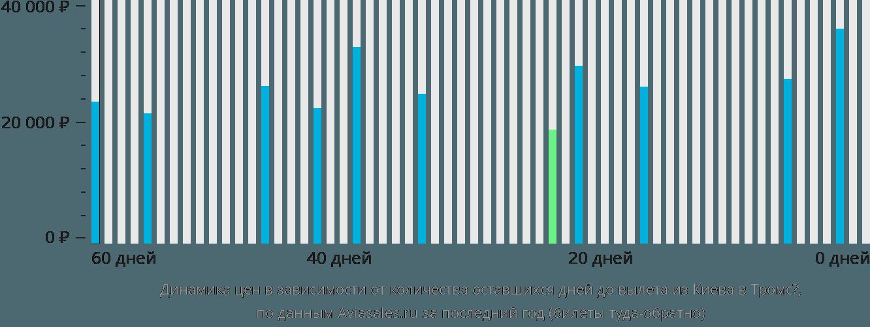 Динамика цен в зависимости от количества оставшихся дней до вылета из Киева в Тромсё