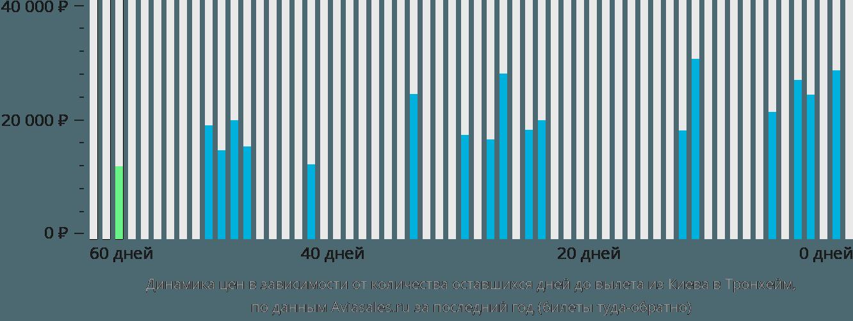 Динамика цен в зависимости от количества оставшихся дней до вылета из Киева в Тронхейм