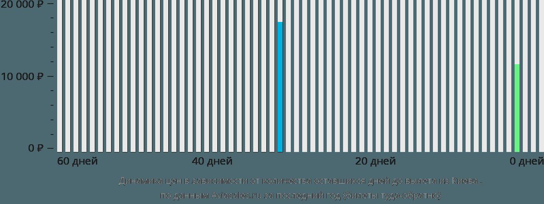 Динамика цен в зависимости от количества оставшихся дней до вылета из Киева Ужгород