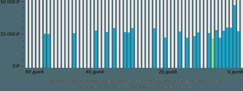 Динамика цен в зависимости от количества оставшихся дней до вылета из Киева в Уфу