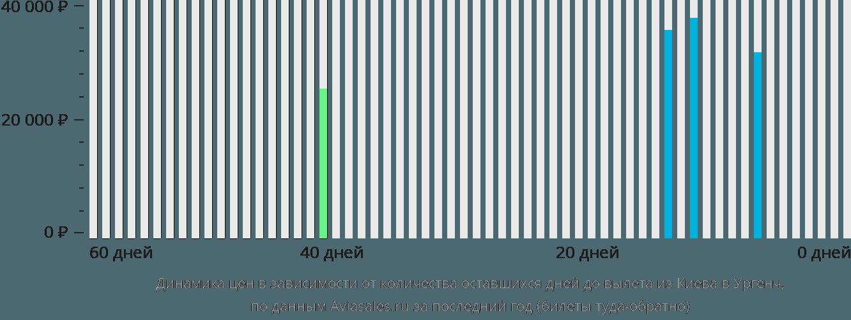Динамика цен в зависимости от количества оставшихся дней до вылета из Киева в Ургенч