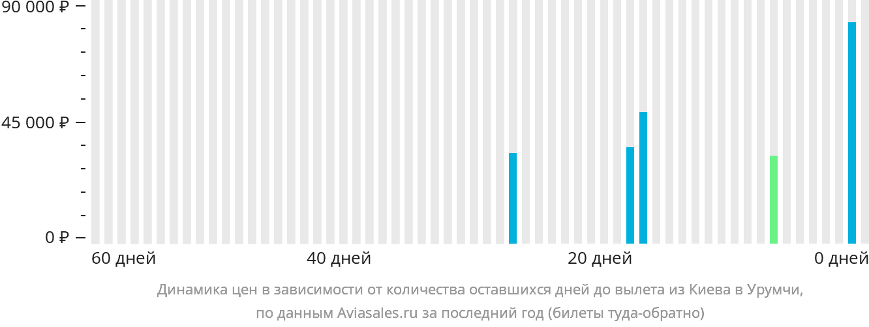 Динамика цен в зависимости от количества оставшихся дней до вылета из Киева в Урумчи