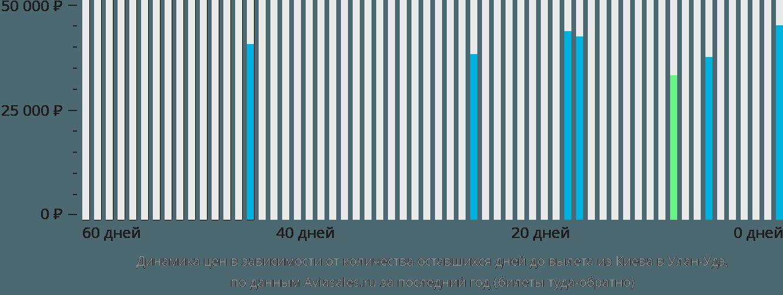 Динамика цен в зависимости от количества оставшихся дней до вылета из Киева в Улан-Удэ