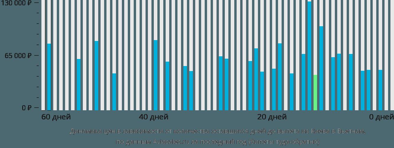 Динамика цен в зависимости от количества оставшихся дней до вылета из Киева в Вьетнам