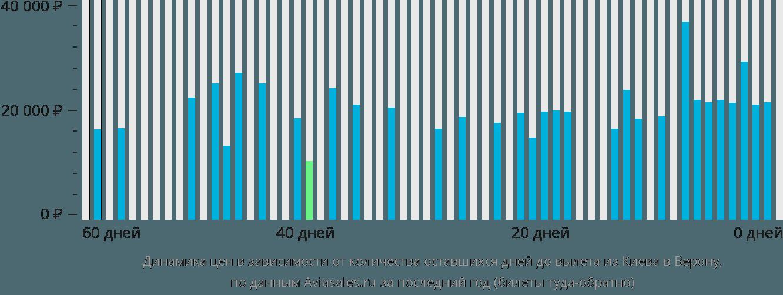 Динамика цен в зависимости от количества оставшихся дней до вылета из Киева в Верону