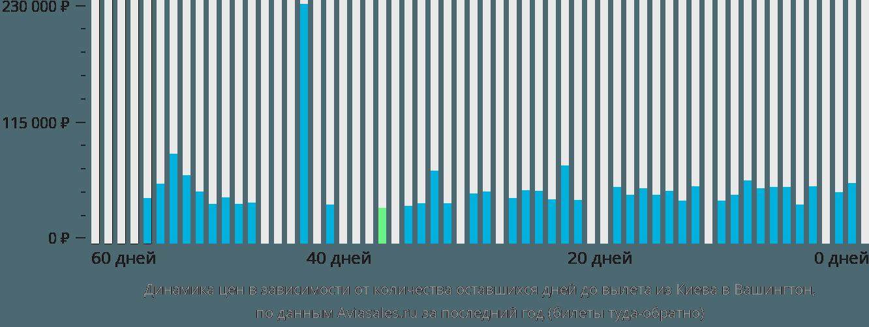 Динамика цен в зависимости от количества оставшихся дней до вылета из Киева в Вашингтон