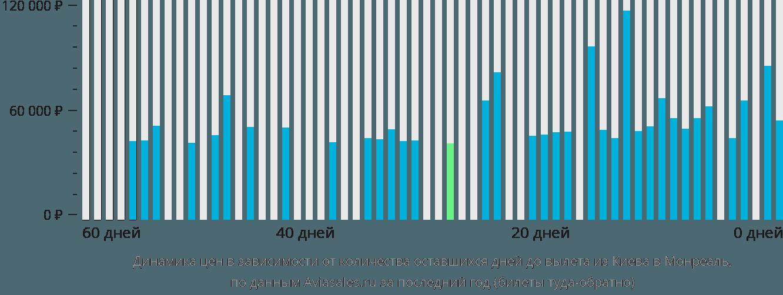 Динамика цен в зависимости от количества оставшихся дней до вылета из Киева в Монреаль