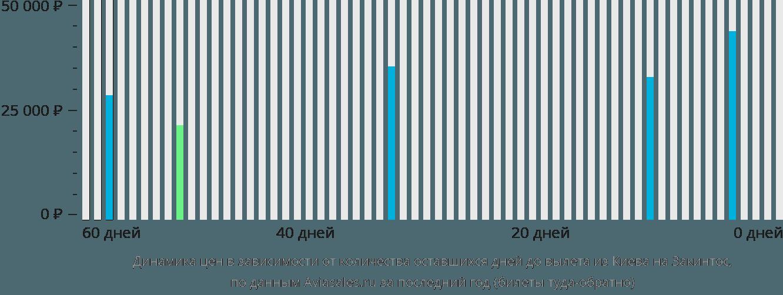 Динамика цен в зависимости от количества оставшихся дней до вылета из Киева на Закинтос
