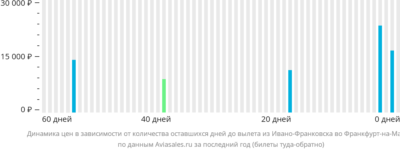 Динамика цен в зависимости от количества оставшихся дней до вылета из Ивано-Франковска во Франкфурт-на-Майне