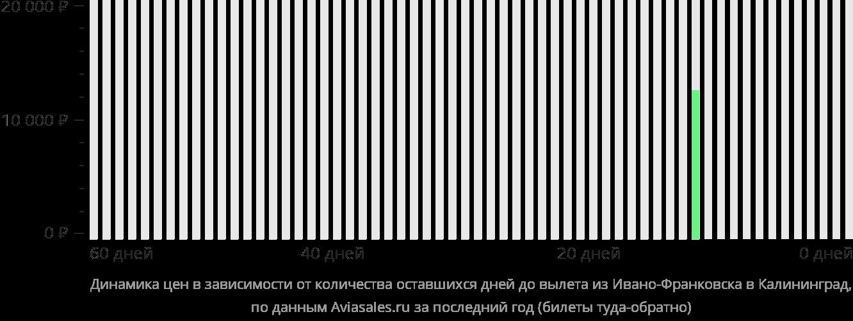 Динамика цен в зависимости от количества оставшихся дней до вылета из Ивано-Франковска в Калининград