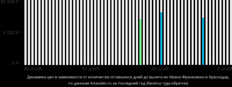 Динамика цен в зависимости от количества оставшихся дней до вылета из Ивано-Франковска в Краснодар