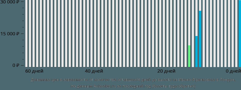 Динамика цен в зависимости от количества оставшихся дней до вылета из Ивано-Франковска в Лондон