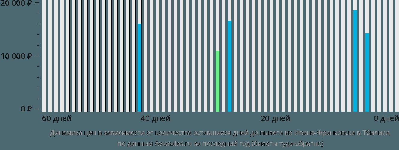 Динамика цен в зависимости от количества оставшихся дней до вылета из Ивано-Франковска в Тбилиси