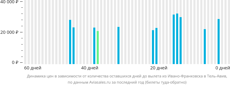 Динамика цен в зависимости от количества оставшихся дней до вылета из Ивано-Франковска в Тель-Авив