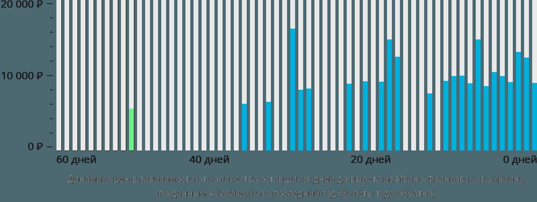 Динамика цен в зависимости от количества оставшихся дней до вылета из Ивано-Франковска в Украину