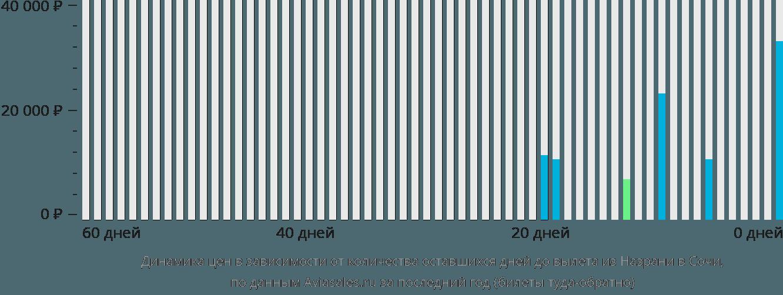 Динамика цен в зависимости от количества оставшихся дней до вылета из Назрани в Сочи
