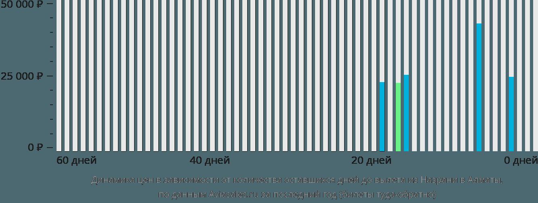 Динамика цен в зависимости от количества оставшихся дней до вылета из Назрани в Алматы
