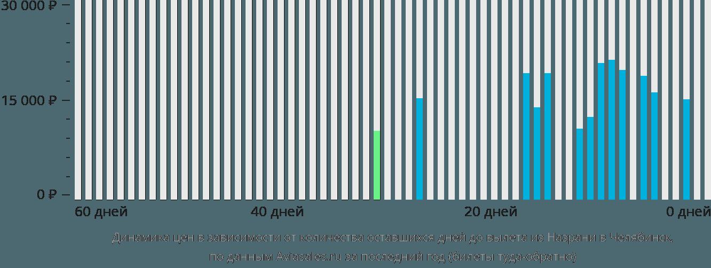 Динамика цен в зависимости от количества оставшихся дней до вылета из Назрани в Челябинск