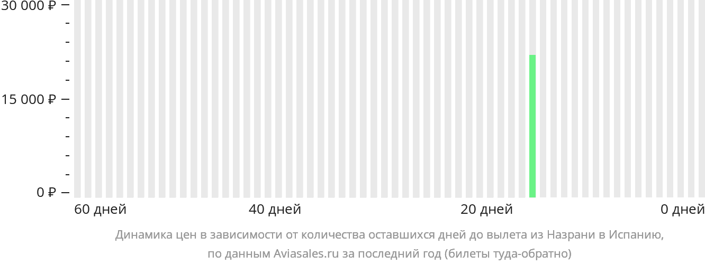 Динамика цен в зависимости от количества оставшихся дней до вылета из Назрани в Испанию
