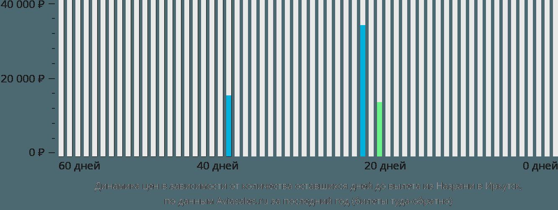 Динамика цен в зависимости от количества оставшихся дней до вылета из Назрани в Иркутск