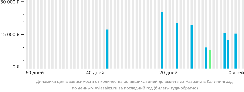 Динамика цен в зависимости от количества оставшихся дней до вылета из Назрани в Калининград