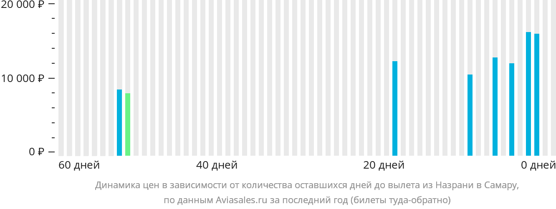 Динамика цен в зависимости от количества оставшихся дней до вылета из Назрани в Самару
