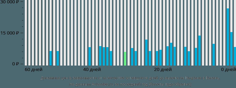 Динамика цен в зависимости от количества оставшихся дней до вылета из Назрани в Казань