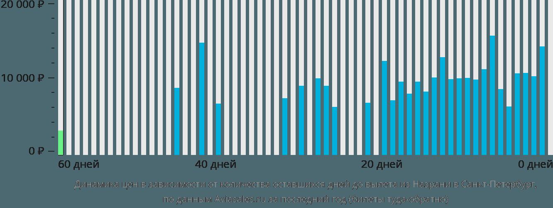 Динамика цен в зависимости от количества оставшихся дней до вылета из Назрани в Санкт-Петербург