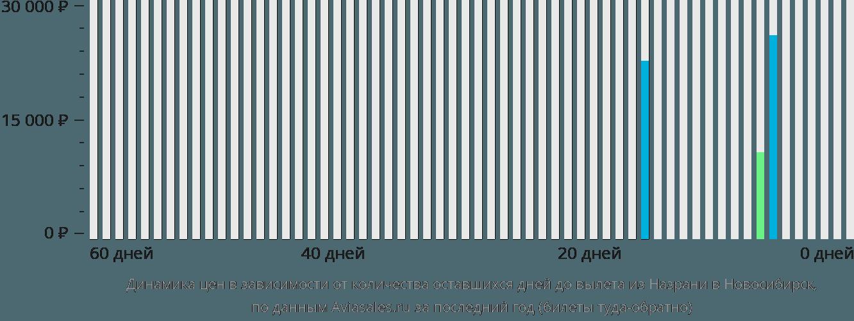 Динамика цен в зависимости от количества оставшихся дней до вылета из Назрани в Новосибирск