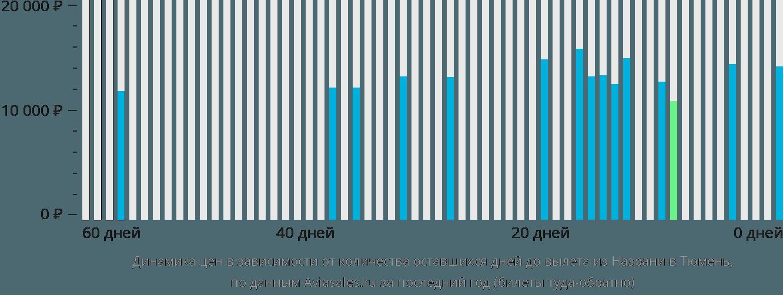 Динамика цен в зависимости от количества оставшихся дней до вылета из Назрани в Тюмень