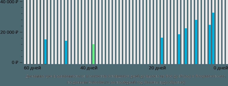 Динамика цен в зависимости от количества оставшихся дней до вылета из Фос-ду-Игуасу в Флорианополис