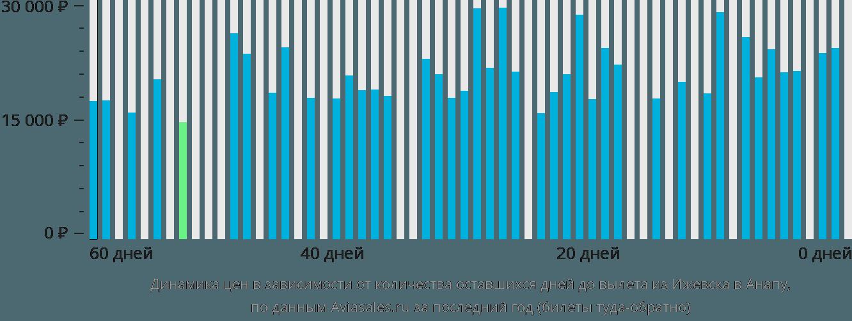 Динамика цен в зависимости от количества оставшихся дней до вылета из Ижевска в Анапу