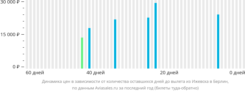 Динамика цен в зависимости от количества оставшихся дней до вылета из Ижевска в Берлин