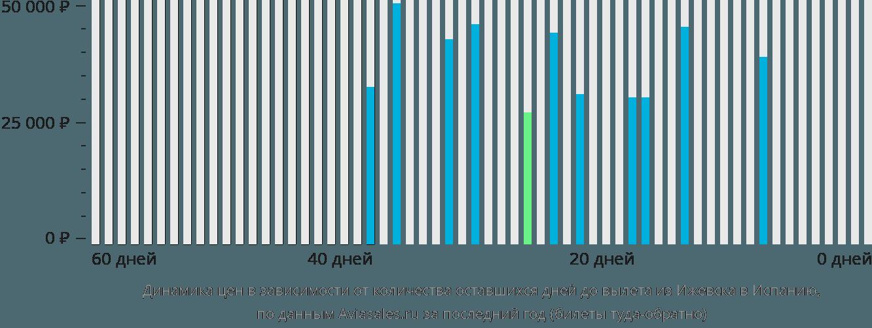 Динамика цен в зависимости от количества оставшихся дней до вылета из Ижевска в Испанию