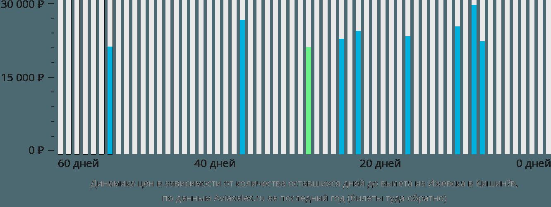 Динамика цен в зависимости от количества оставшихся дней до вылета из Ижевска в Кишинёв