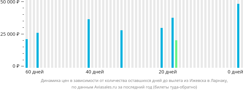 Динамика цен в зависимости от количества оставшихся дней до вылета из Ижевска в Ларнаку