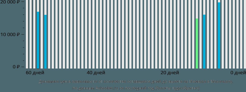 Динамика цен в зависимости от количества оставшихся дней до вылета из Ижевска в Махачкалу