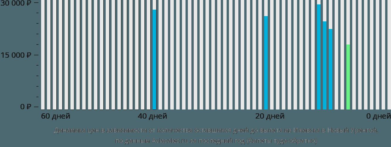Динамика цен в зависимости от количества оставшихся дней до вылета из Ижевска в Новый Уренгой