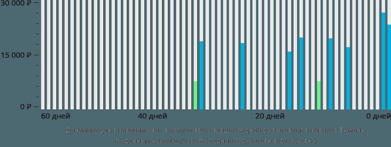 Динамика цен в зависимости от количества оставшихся дней до вылета из Ижевска в Тюмень