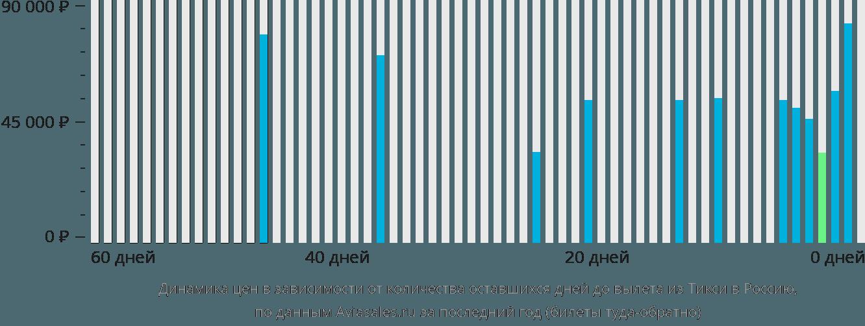 Динамика цен в зависимости от количества оставшихся дней до вылета из Тикси в Россию