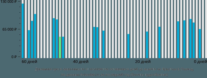 Динамика цен в зависимости от количества оставшихся дней до вылета из Иркутска в Окленд