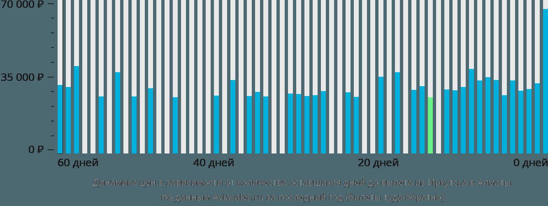 Динамика цен в зависимости от количества оставшихся дней до вылета из Иркутска в Алматы