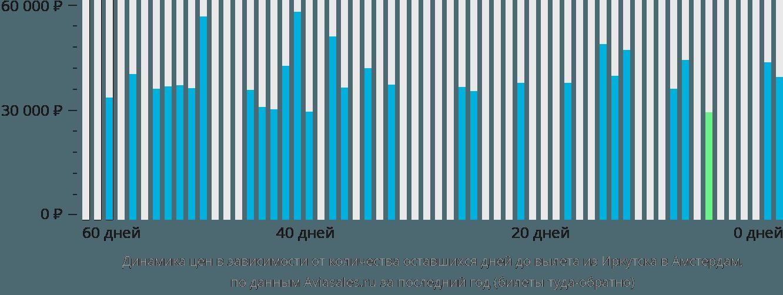 Динамика цен в зависимости от количества оставшихся дней до вылета из Иркутска в Амстердам
