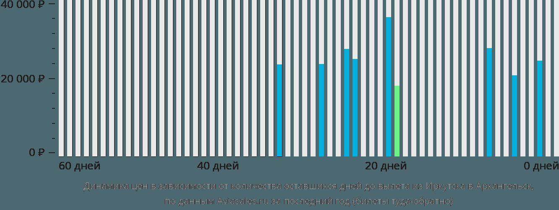 Динамика цен в зависимости от количества оставшихся дней до вылета из Иркутска в Архангельск