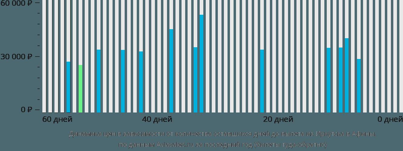 Динамика цен в зависимости от количества оставшихся дней до вылета из Иркутска в Афины
