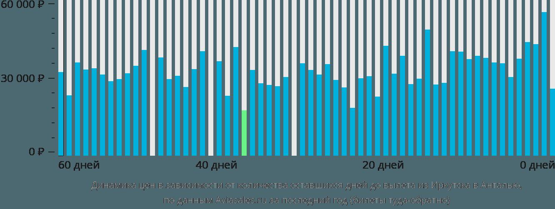 Динамика цен в зависимости от количества оставшихся дней до вылета из Иркутска в Анталью