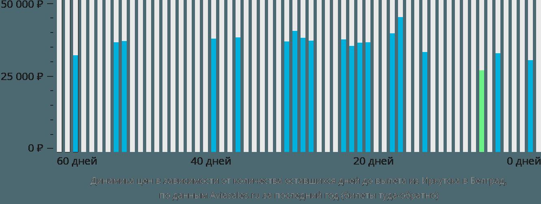 Динамика цен в зависимости от количества оставшихся дней до вылета из Иркутска в Белград