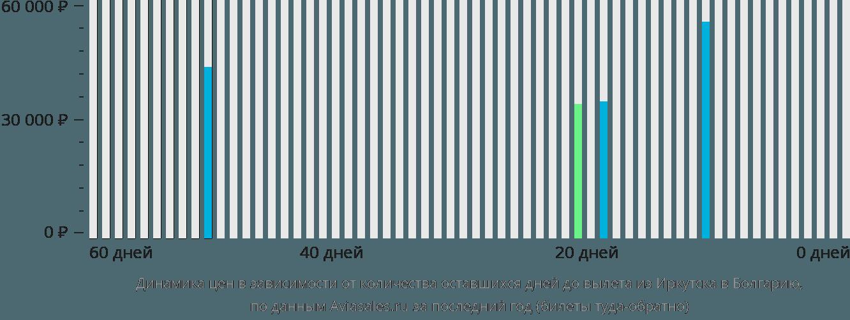 Динамика цен в зависимости от количества оставшихся дней до вылета из Иркутска в Болгарию