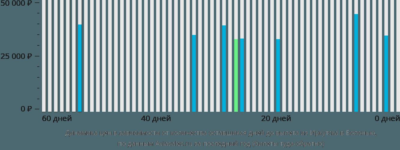 Динамика цен в зависимости от количества оставшихся дней до вылета из Иркутска в Болонью