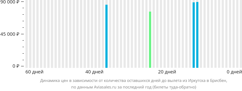 Динамика цен в зависимости от количества оставшихся дней до вылета из Иркутска в Брисбен